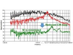 功率电子PFC系统的EMI分析与设计