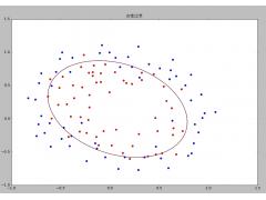 机器学习算法Python实现
